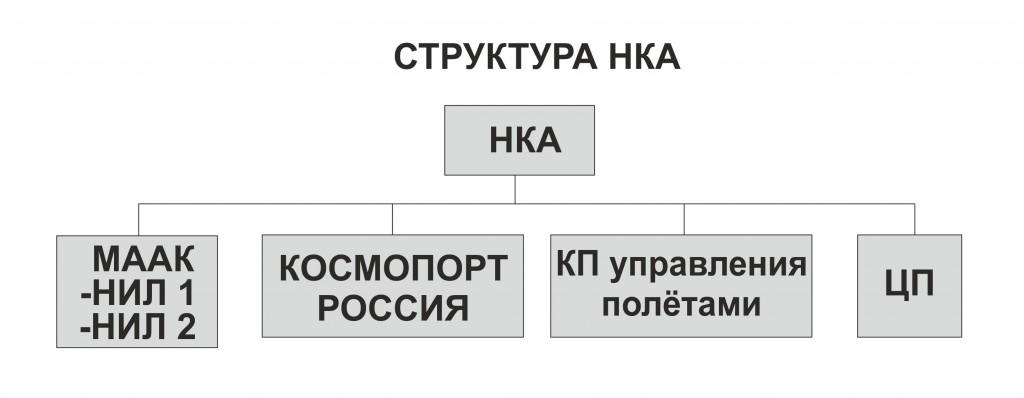 Структура НКА